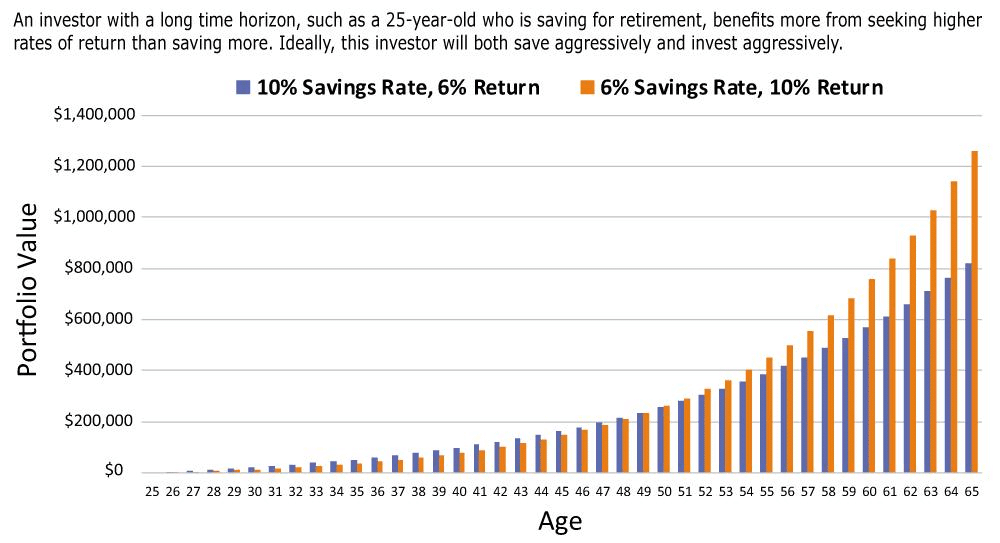 savings-vs-returns graph