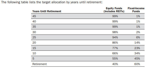BlackRock-Lifepath-Funds-Glidepath-Asset-Allocation