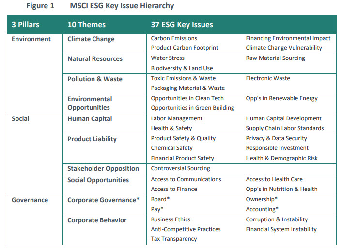 MSCI-Key-ESG-issues