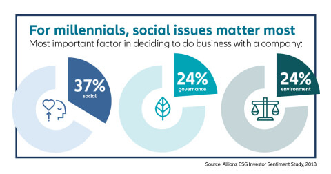 for-millennials-social-issues-matter-most